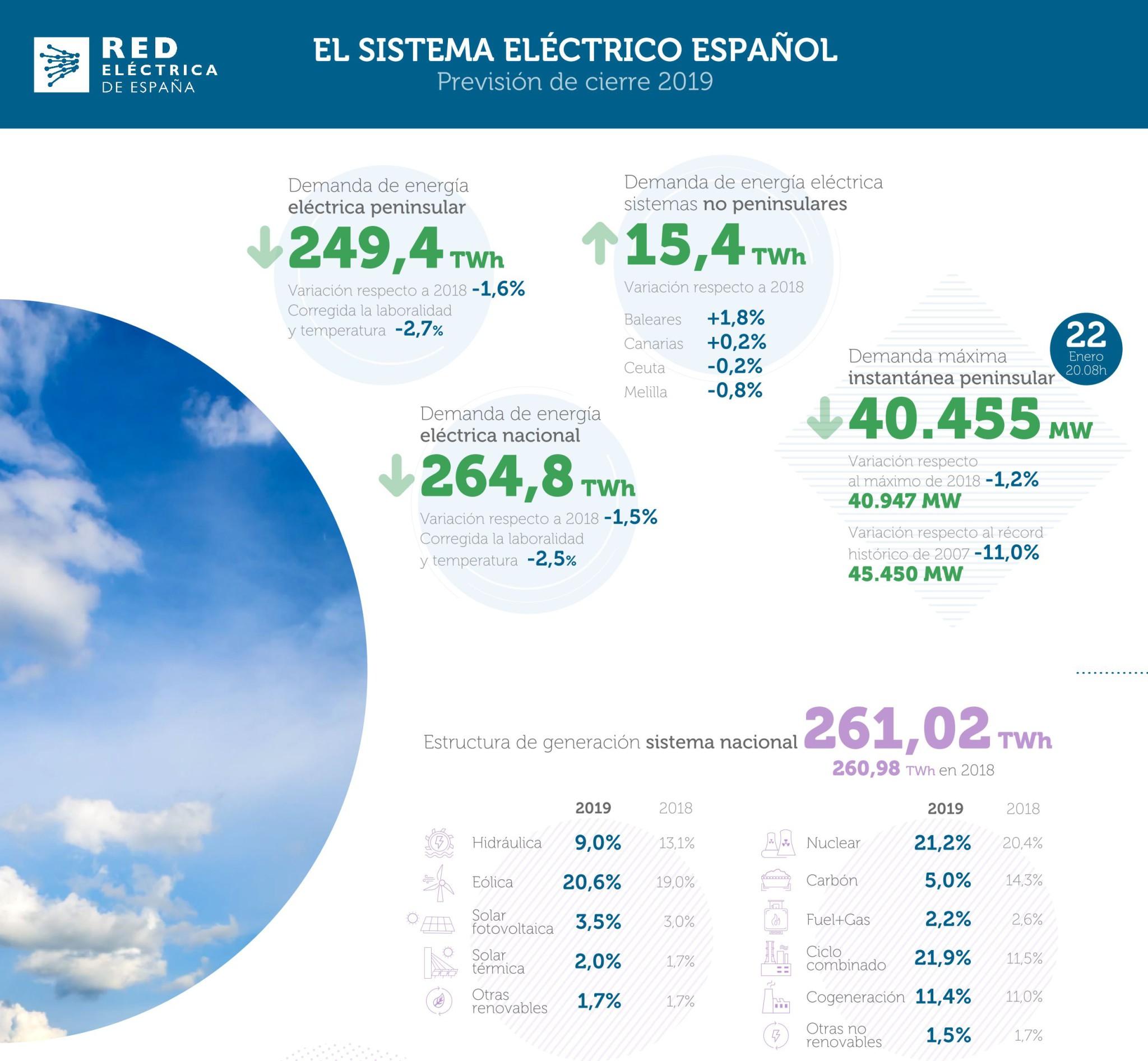 Generación eléctrica en España 2019