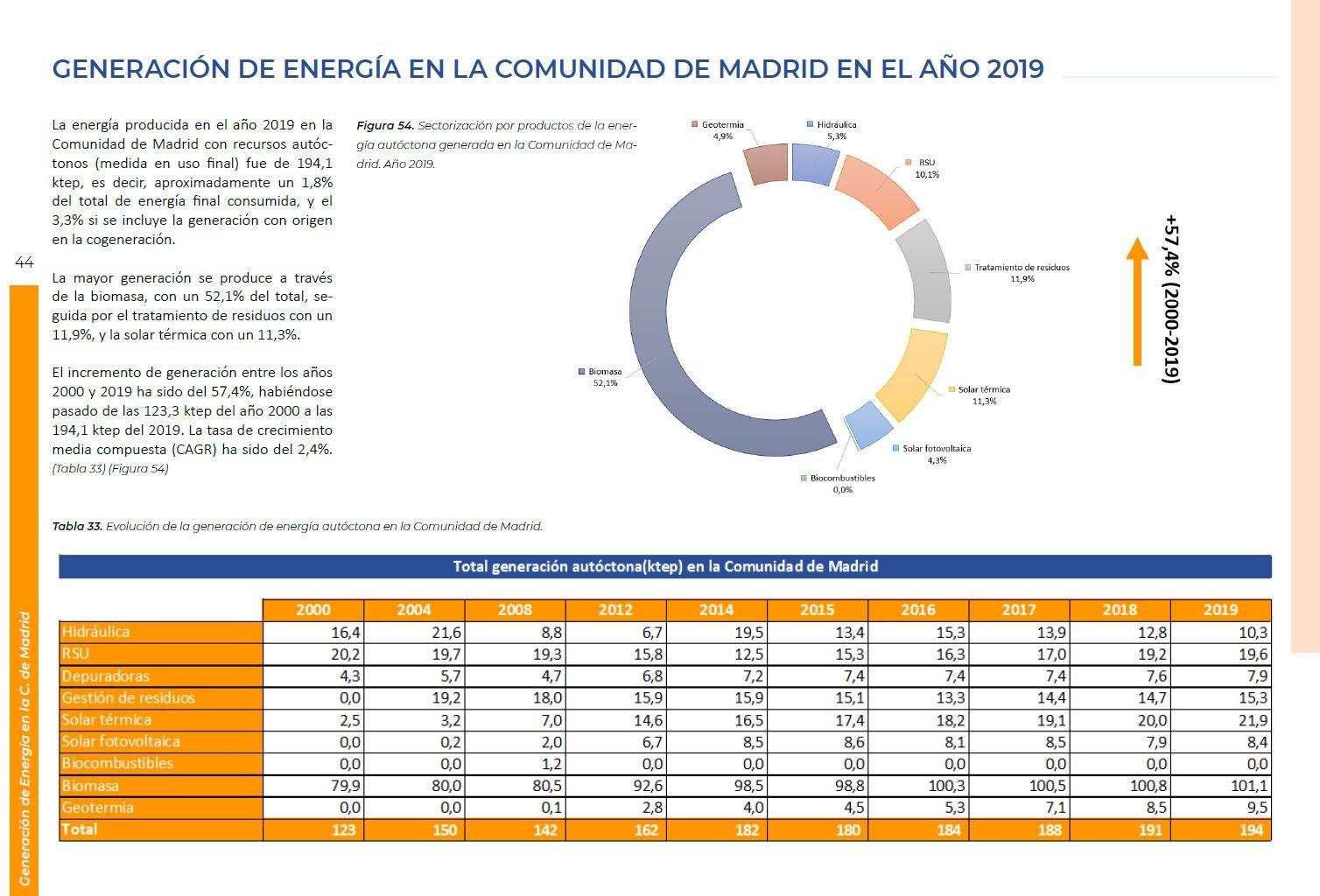 Balance Energético 2019